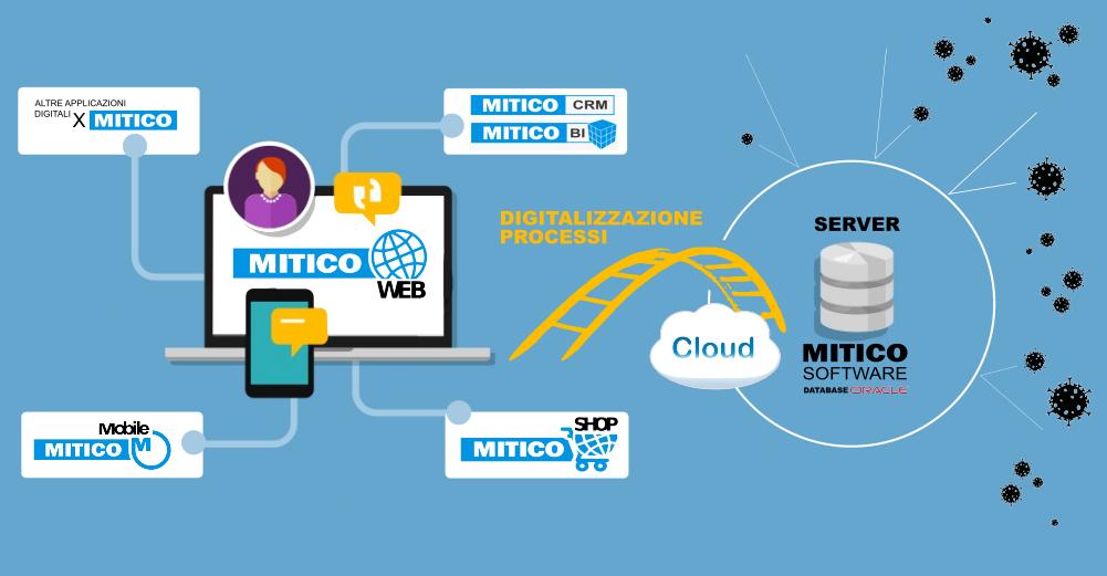 Digitalizza i processi aziendali con i moduli di Mitico ERP
